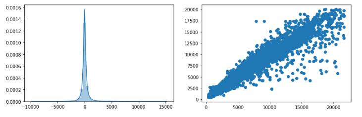distplot KNN diamonds dataset