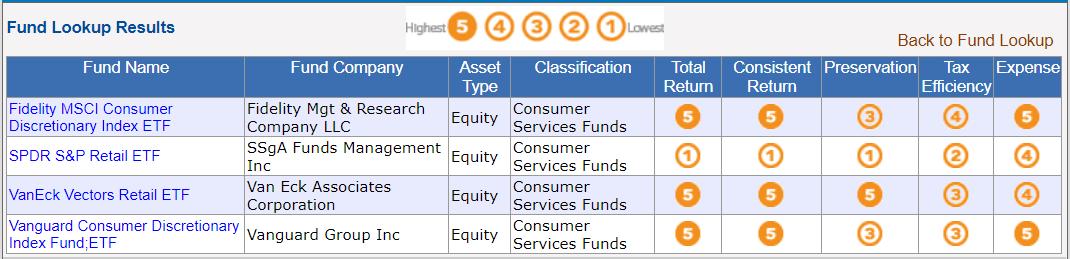 lipper etf ratings percentile rankings