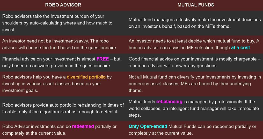 Robo advisor vs mutual fund