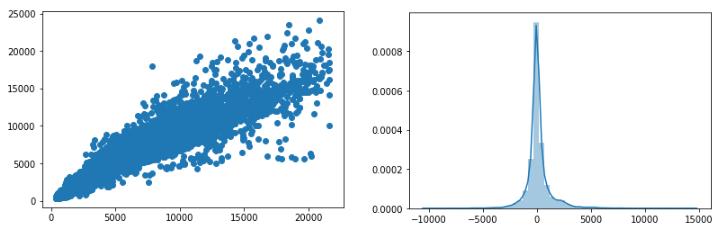 distplot linear regression diamonds dataset