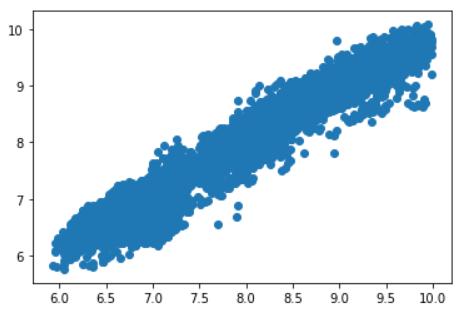 scatterplot linear regression diamonds dataset