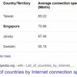 fastest internet speed in the world